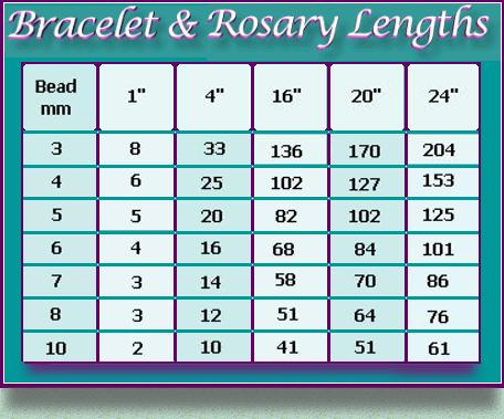 Rosary makers guide measuring for parts keyboard keysfo Choice Image