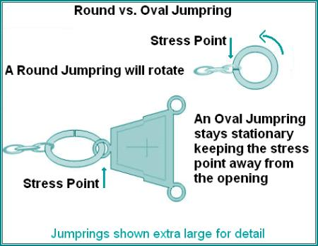 jump rings come in bags of a dozen or more, and are sometimes hooked  together  they must be separated, and then opened up for use on your rosary
