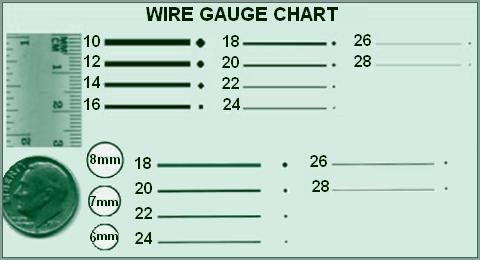 Wire gauge guide wire center rosary makers guide pliers wires rh rosarymakersguide org florist wire gauge guide car audio speaker wire gauge guide greentooth Choice Image